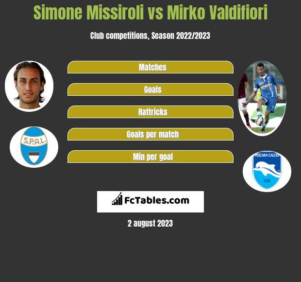 Simone Missiroli vs Mirko Valdifiori infographic