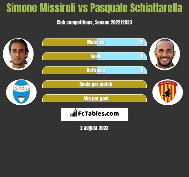 Simone Missiroli vs Pasquale Schiattarella infographic