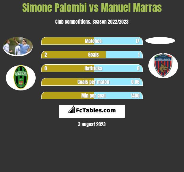 Simone Palombi vs Manuel Marras h2h player stats