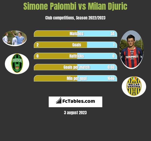 Simone Palombi vs Milan Djuric h2h player stats