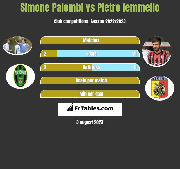 Simone Palombi vs Pietro Iemmello h2h player stats
