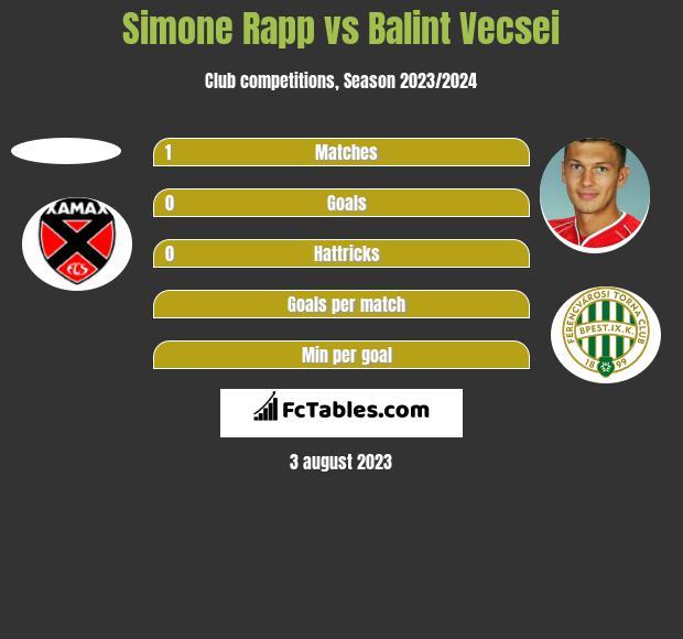 Simone Rapp vs Balint Vecsei h2h player stats