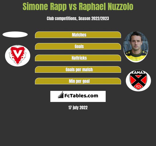 Simone Rapp vs Raphael Nuzzolo h2h player stats