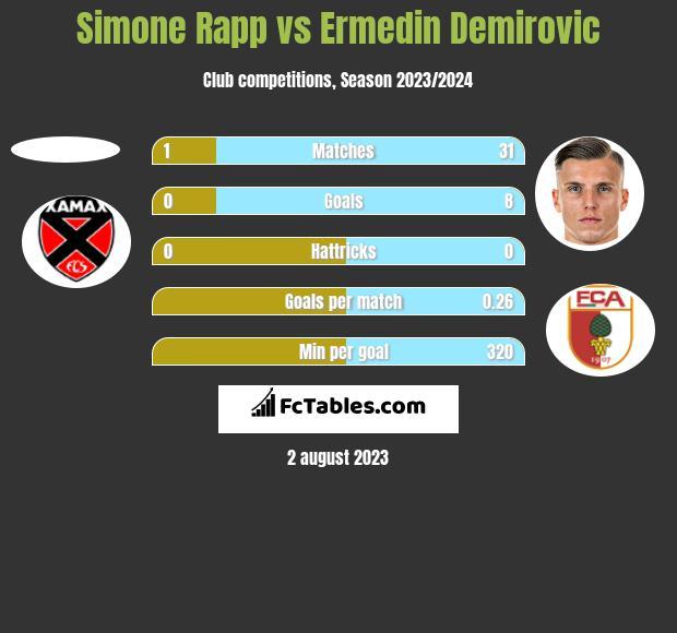 Simone Rapp vs Ermedin Demirovic h2h player stats