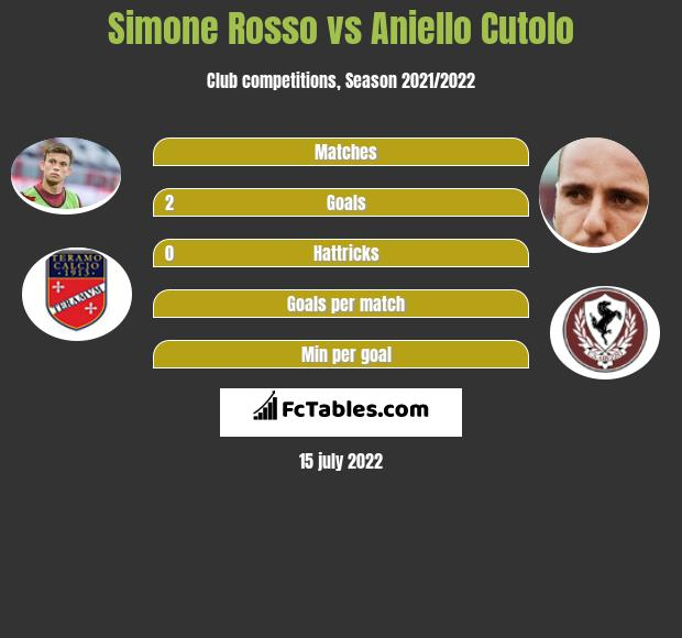 Simone Rosso vs Aniello Cutolo h2h player stats