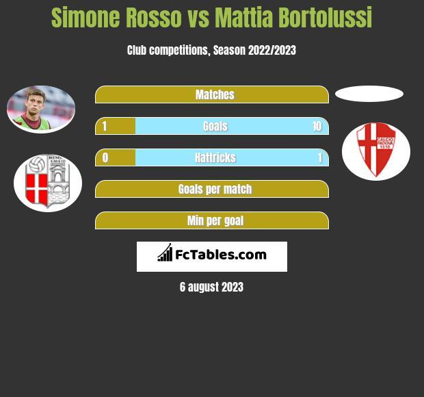 Simone Rosso vs Mattia Bortolussi h2h player stats