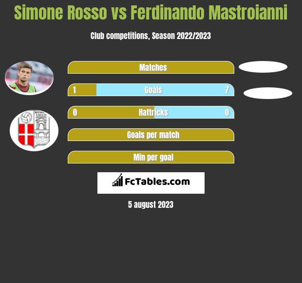 Simone Rosso vs Ferdinando Mastroianni h2h player stats