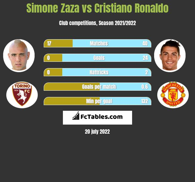 Simone Zaza vs Cristiano Ronaldo infographic