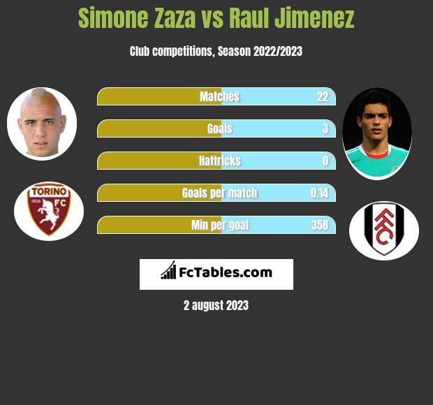 Simone Zaza vs Raul Jimenez infographic