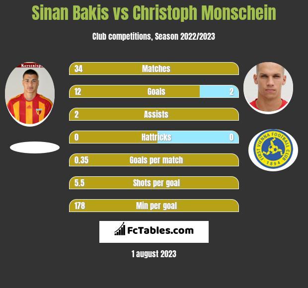 Sinan Bakis vs Christoph Monschein h2h player stats