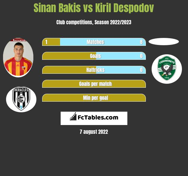 Sinan Bakis vs Kiril Despodov h2h player stats