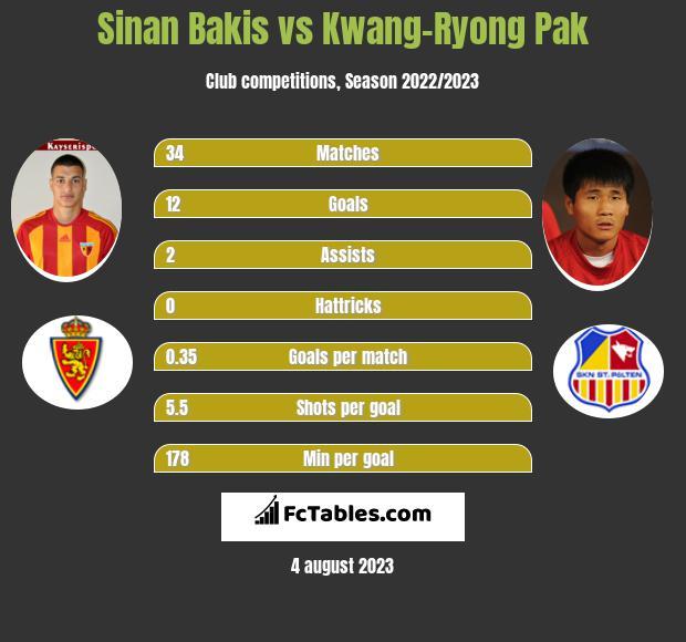 Sinan Bakis vs Kwang-Ryong Pak h2h player stats