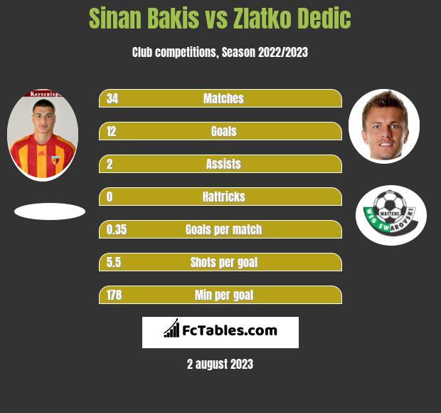 Sinan Bakis vs Zlatko Dedic h2h player stats