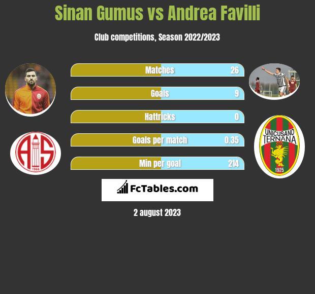 Sinan Gumus vs Andrea Favilli infographic