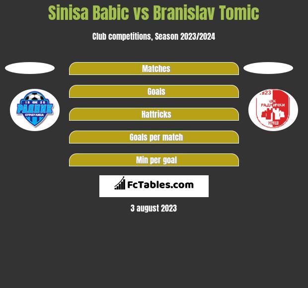 Sinisa Babic vs Branislav Tomic h2h player stats