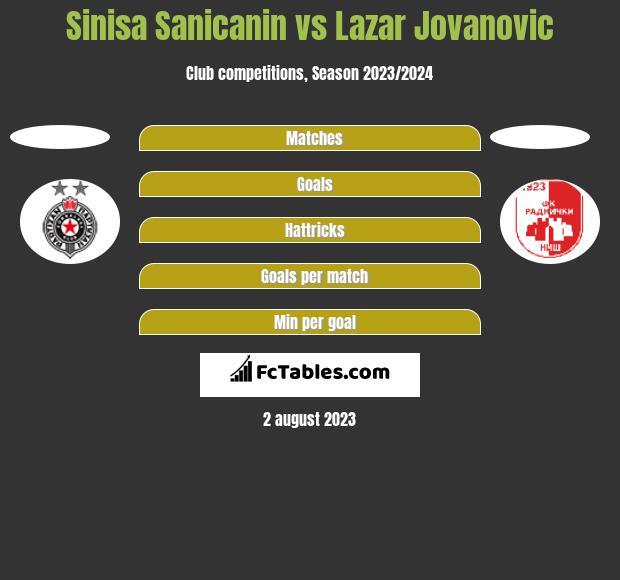 Sinisa Sanicanin vs Lazar Jovanovic h2h player stats