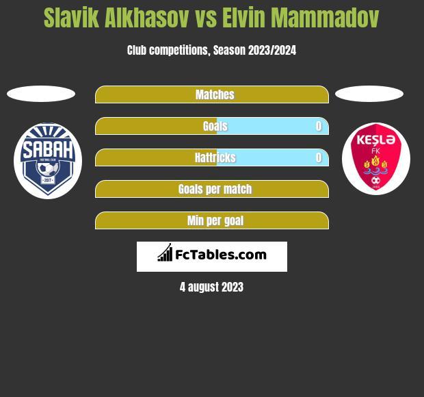 Slavik Alkhasov vs Elvin Mammadov h2h player stats