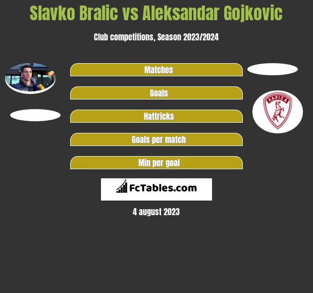 Slavko Bralic vs Aleksandar Gojkovic infographic