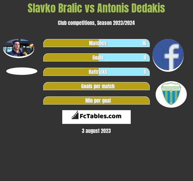 Slavko Bralic vs Antonis Dedakis infographic