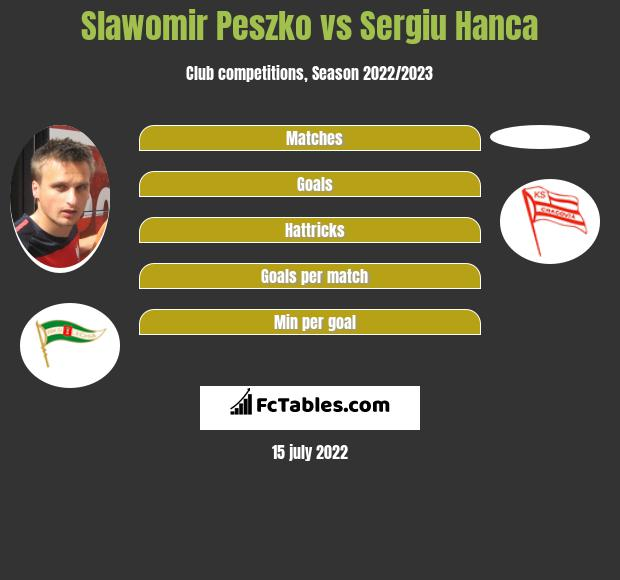 Sławomir Peszko vs Sergiu Hanca infographic