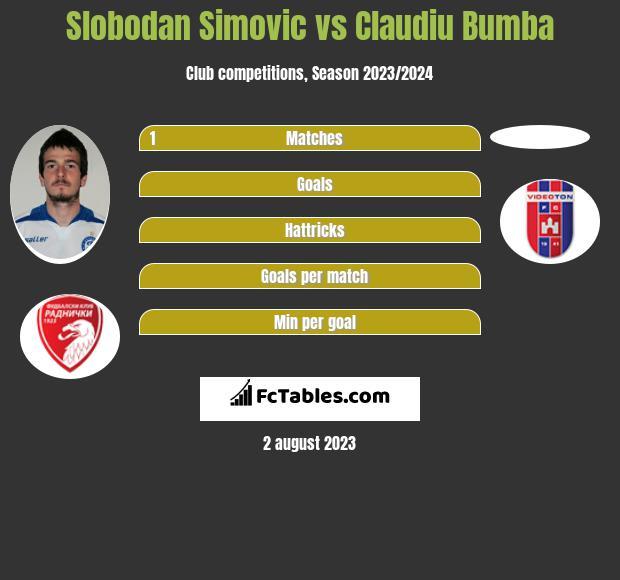 Slobodan Simovic vs Claudiu Bumba infographic