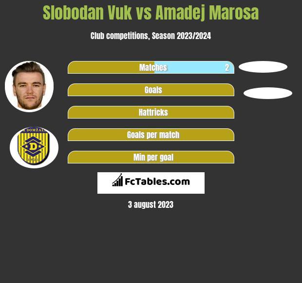 Slobodan Vuk vs Amadej Marosa h2h player stats