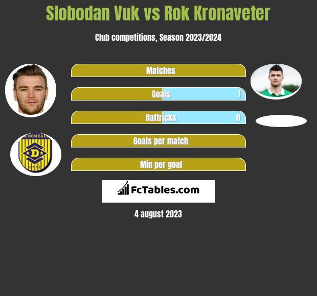 Slobodan Vuk vs Rok Kronaveter h2h player stats