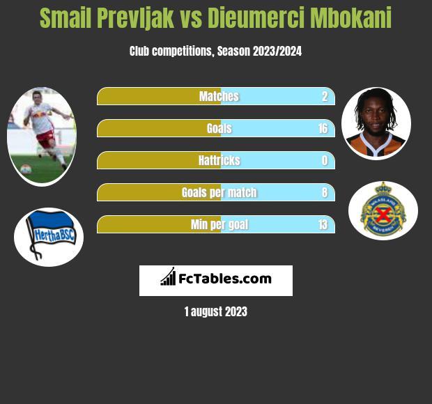 Smail Prevljak vs Dieumerci Mbokani infographic
