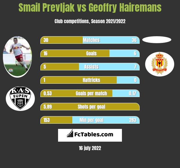 Smail Prevljak vs Geoffry Hairemans h2h player stats