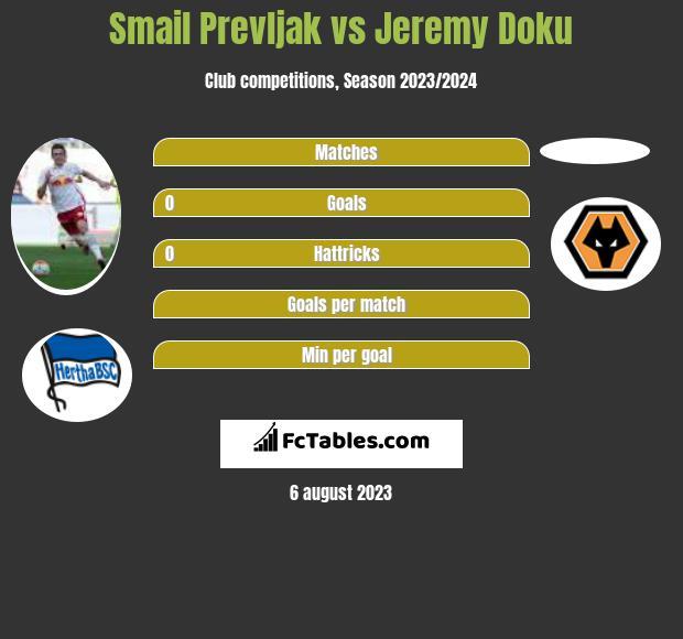 Smail Prevljak vs Jeremy Doku h2h player stats