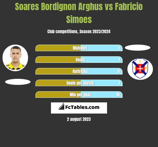 Soares Bordignon Arghus vs Fabricio Simoes infographic
