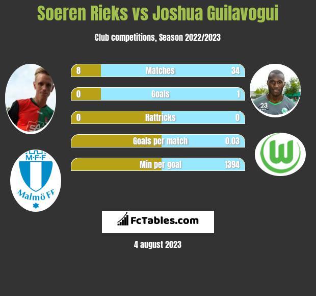Soeren Rieks vs Joshua Guilavogui infographic