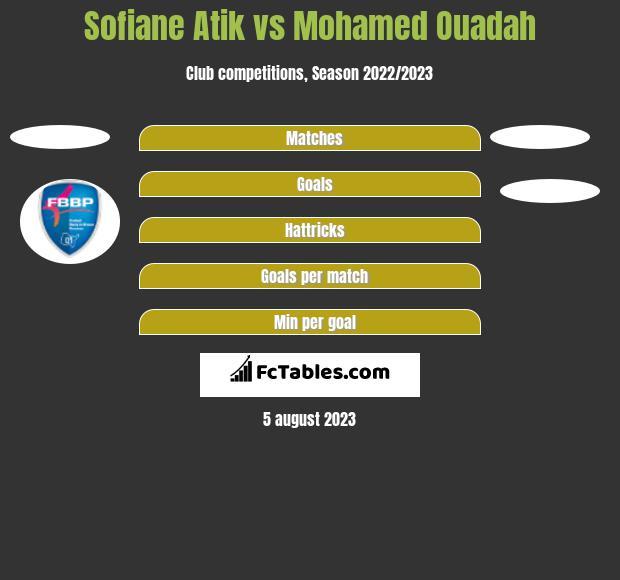 Sofiane Atik vs Mohamed Ouadah h2h player stats