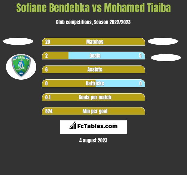 Sofiane Bendebka vs Mohamed Tiaiba h2h player stats