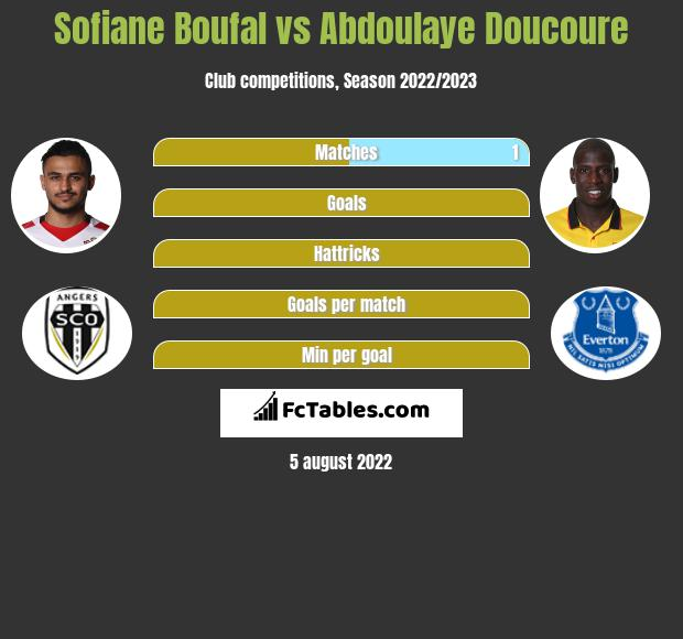Sofiane Boufal infographic statistics for Watford