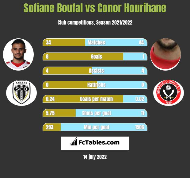 Sofiane Boufal vs Conor Hourihane infographic