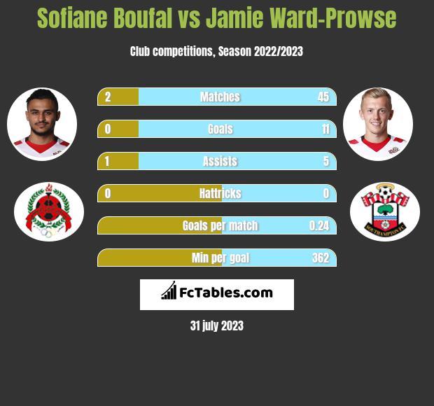 Sofiane Boufal vs Jamie Ward-Prowse infographic