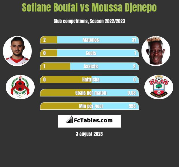 Sofiane Boufal vs Moussa Djenepo infographic