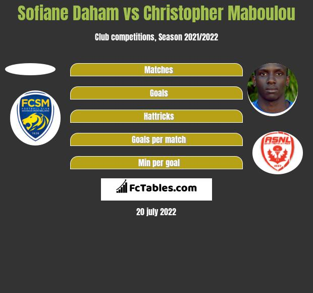 Sofiane Daham vs Christopher Maboulou h2h player stats