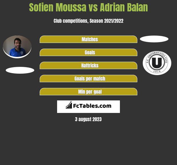 Sofien Moussa vs Adrian Balan infographic