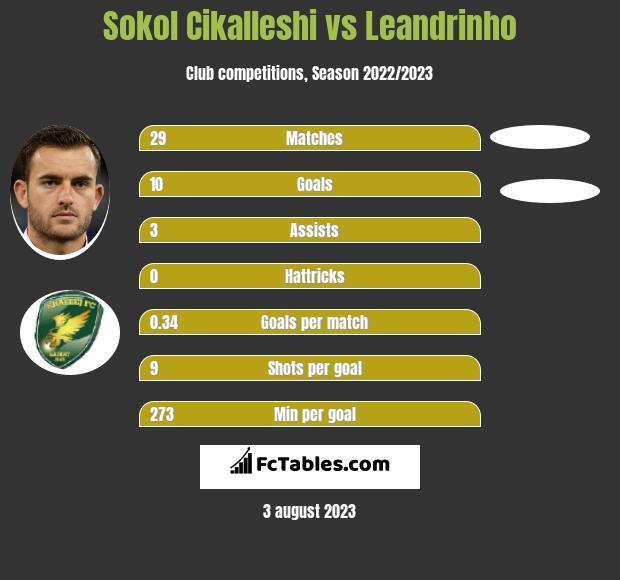 Sokol Cikalleshi vs Leandrinho infographic