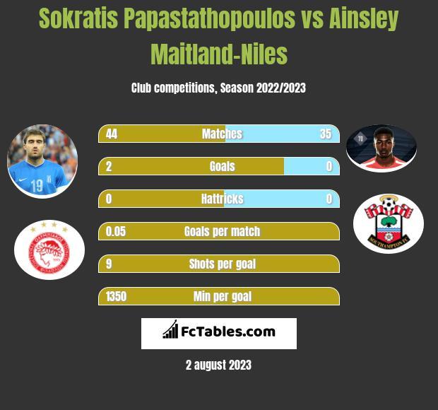 Sokratis Papastathopoulos vs Ainsley Maitland-Niles infographic