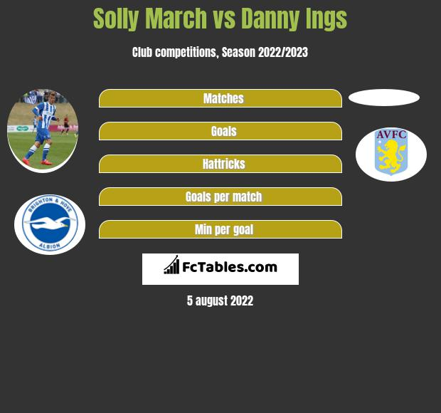 Solly March vs Danny Ings infographic
