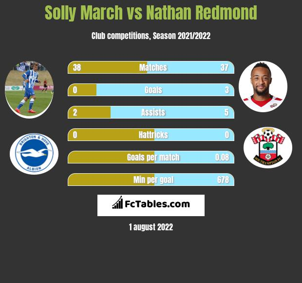 Solly March vs Nathan Redmond infographic