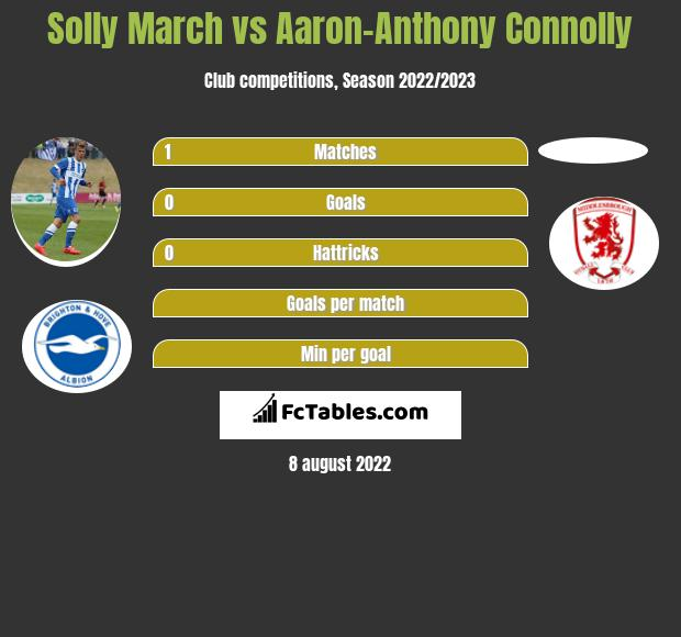 Solly March vs Aaron-Anthony Connolly infographic