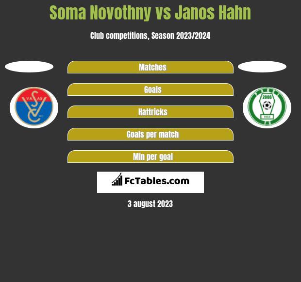 Soma Novothny vs Janos Hahn h2h player stats