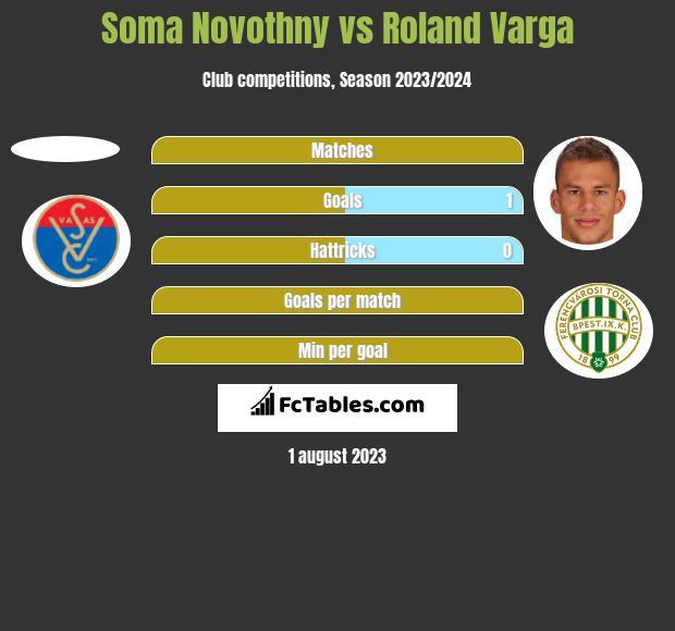 Soma Novothny vs Roland Varga h2h player stats
