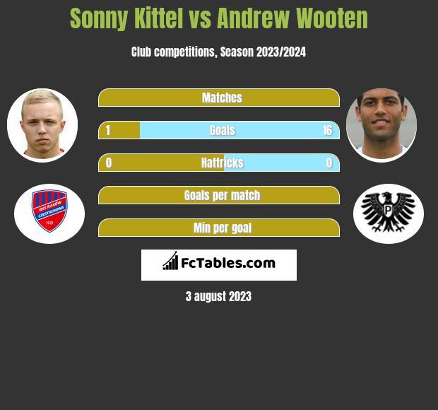 Sonny Kittel vs Andrew Wooten h2h player stats