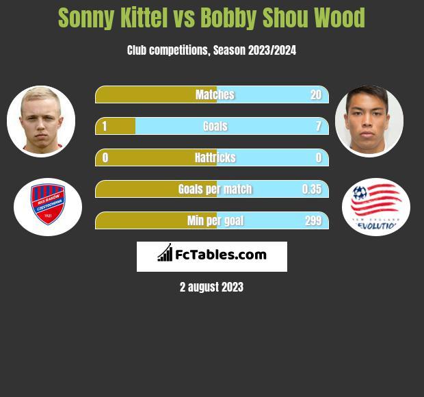 Sonny Kittel vs Bobby Shou Wood infographic