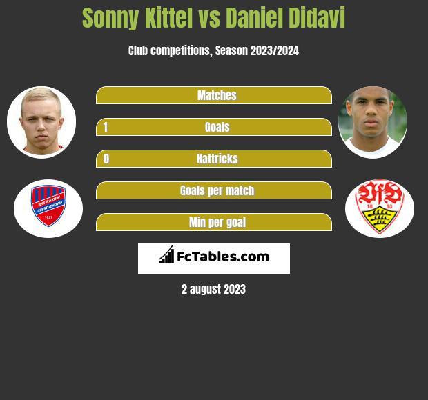 Sonny Kittel vs Daniel Didavi h2h player stats